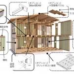 パナソニック・エコソリューションズ社のPSJ工法、〝木造パネル〟で施工品質平準化し短工期を実現