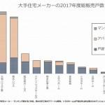2017年度大手住宅メーカー・ランキング、総販売戸数トップは大和=戸建て首位は積水ハウスが堅守