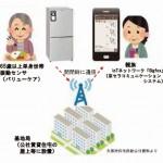 単身高齢者の見守り、IoT活用して低額でサービス提供、大阪府住宅供給公社が実証実験