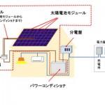 住宅用太陽光発電システムの火災事故で注意喚起、消費者庁
