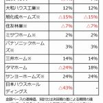 主要住宅企業10社の2019年4月の受注速報、反動減「ほぼない」
