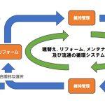 住団連竹中副会長、住生活基本計画見直し議論で、循環システム構築・優良住宅整備を訴求