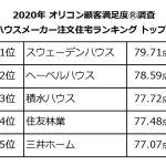 2020年オリコン顧客満足度調査【ハウスメーカー/注文住宅】=総合1位は6年連続でスウェーデンハウス、部門別の評価高く14項目中11冠を達成