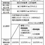 三井ホームが東京ガスと連携=燃料電池にPV無償で、次世代ZEH+に対応しやすく