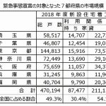 新型コロナウイルス感染拡大で「緊急事態宣言」発令後の大手住宅企業、事業所休業・対面接客を自粛=要請前の早期決断で感染防止