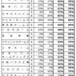 主要14社の20年度ZEH普及実績=上位2社が90%超に、集計区分変更で北海道エリア急伸