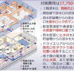 既存マンション浸水対策、数千万円のメリット見込む=事前対策、経済効果大きく