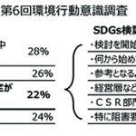 住団連の第6回環境行動調査、約3割が「SDGs知らない」=情報発信で普及率向上に